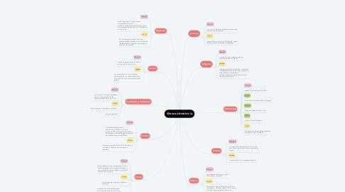 Mind Map: Signos y Sintomas del Sistema Urinario