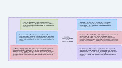 Mind Map: RECURSOS JURISDICCIONALES Y NO JURISDICCIONALES