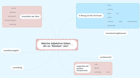 """Mind Map: Welche Adjektive fallen dir zu """"Banken"""" ein?"""