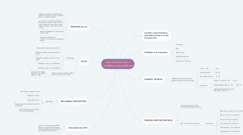 Mind Map: Aula 6: Sinais vitais e medidas antropométricas