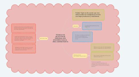 Mind Map: TÉCNICAS DE SELECCIÓN DE PERSONAL MÁS EFICIENTES PARA EL  ÁREA ADMINISTRATIVA