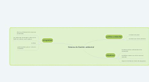 Mind Map: Sistema de Gestión ambiental