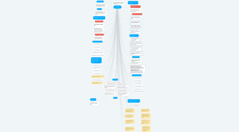 Mind Map: ANTENDENTES HISTORICOS