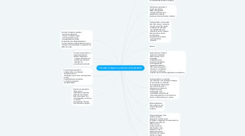"""Mind Map: """"Conceito cirúrgico no processo pré-operatório"""""""