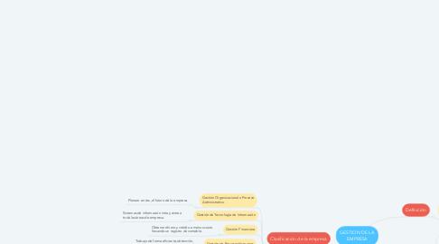 Mind Map: GESTION DE LA EMPRESA