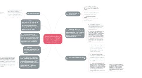Mind Map: A educação em direitos humanos na educação infantil: formação de sujeitos de direitos