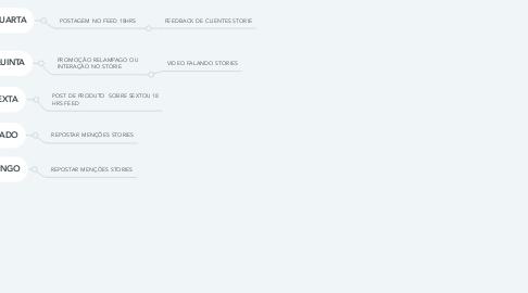 Mind Map: LINHA EDITORIAL DE CONTEUDO FEED E STORIE SANTA ANNA DESIGN