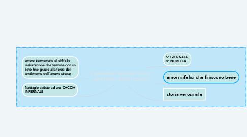 Mind Map: L'INFERNO FANTASTICO DI NASTAGIO DEGLI ONESTI