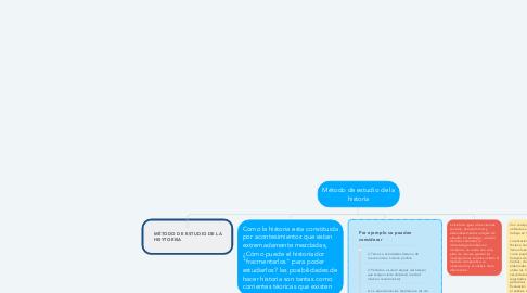 Mind Map: Método de estudio de la historia