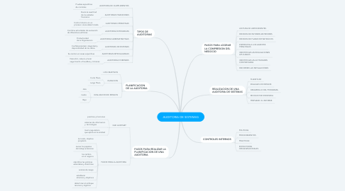 Mind Map: AUDITORIA DE SISTEMAS