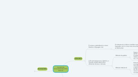 Mind Map: FILOSOFIAS EDUCACIONAIS PARA SURDOS