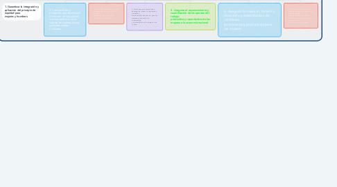 Mind Map: El eje de Desarrollo Económico y Productivo con Equidad; contiene  siete ejes políticos: