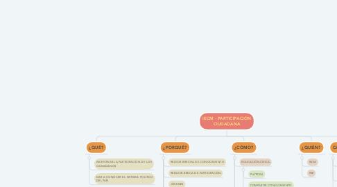 Mind Map: IECM - PARTICIPACIÓN CIUDADANA