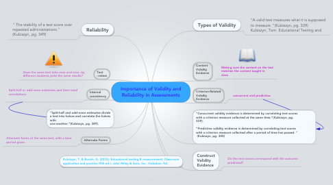 Mind Map: Importance of Validity and Reliability in Assessments