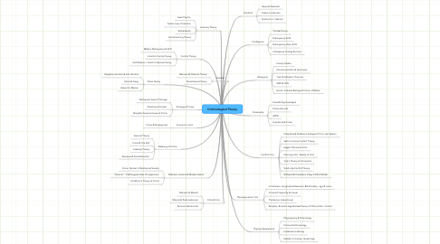 Mind Map: Criminological Theory