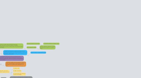 Mind Map: Muerte celular y cáncer