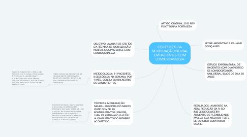 Mind Map: OS EFEITOS DA MOBILIZAÇÃO NEURAL EM PACIENTES COM LOMBOCIATALGIA