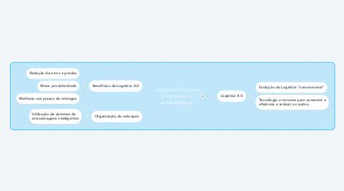 Mind Map: Logística 4.0 e seus progressos na armazenagem.
