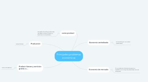 Mind Map: Principales problemas económicos