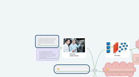 Mind Map: Networks