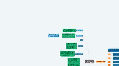 Mind Map: ¿QUÉ ES UNA CONSTITUCIÓN?