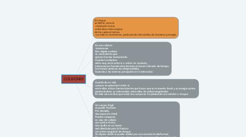 Mind Map: COLISIONES
