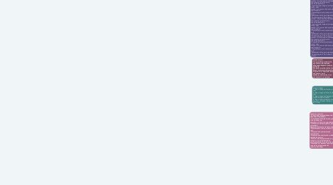 Mind Map: Proceso de maduración y las prácticas físicas