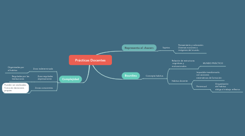 Mind Map: Prácticas Docentes
