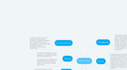 Mind Map: Sistema EaD