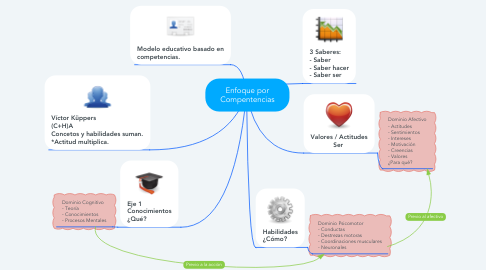 Mind Map: Enfoque por Compentencias