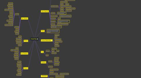 Mind Map: Corte Fino