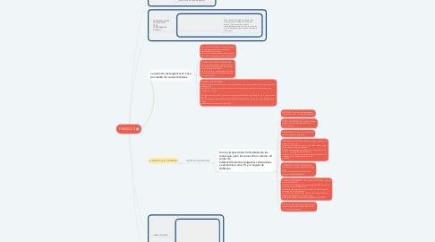 Mind Map: UNIDAD 4