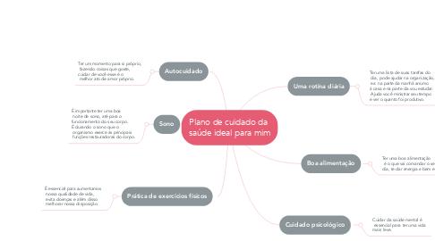 Mind Map: Plano de cuidado da  saúde ideal para mim