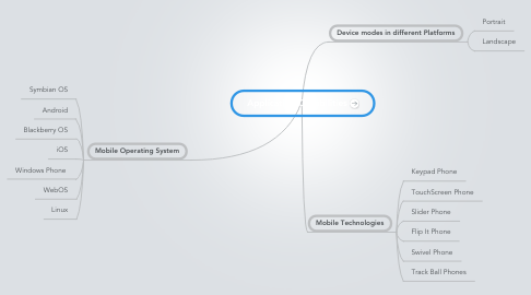 Mind Map: Application Capabilities