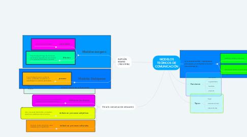 Mind Map: MODELOS TEÓRICOS DE COMUNICACIÓN