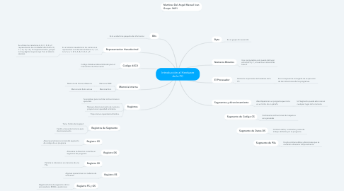 Mind Map: Introducción al Hardware de la PC