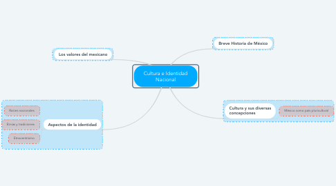 Mind Map: Cultura e Identidad Nacional
