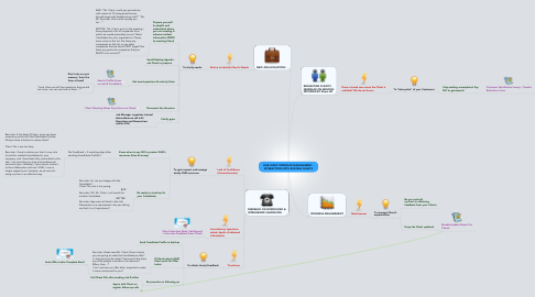 Mind Map: DHR CLIENT INTERFACE MANAGEMENT - INTERACTIONS WITH EXISTING CLIENTS