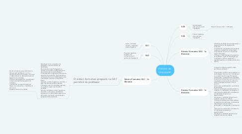 Mind Map: Práticas de  Linguagem