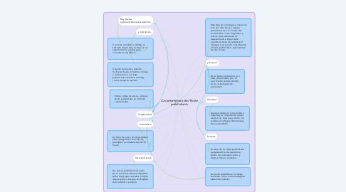 Mind Map: Caracteristicas del Texto publicitario