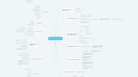 Mind Map: Team Thoroughbred NSW