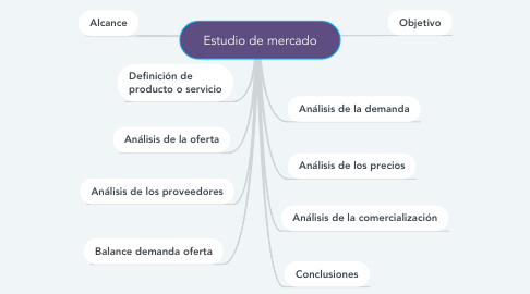 Mind Map: Estudio de mercado
