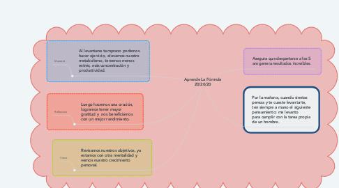 Mind Map: Aprende La Fórmula 20/20/20