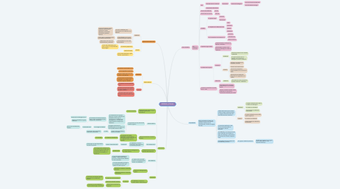 Mind Map: Aldéhidos y Cetonas