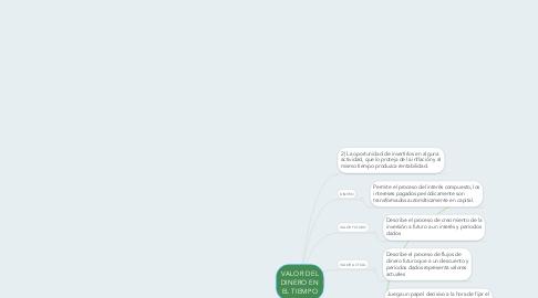 Mind Map: VALOR DEL DINERO EN EL TIEMPO