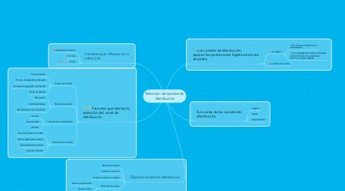 Mind Map: Selección de canales de distribución