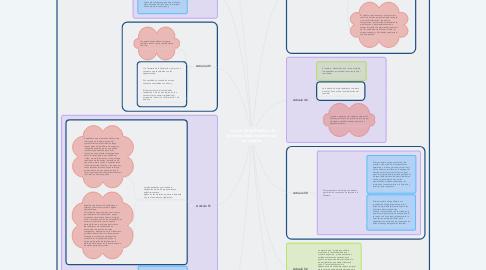 Mind Map: Ley de Obras Publicas & Servicios Relacionados con las mismas