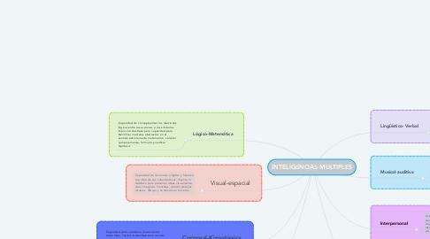 Mind Map: INTELIGENCIAS MULTIPLES