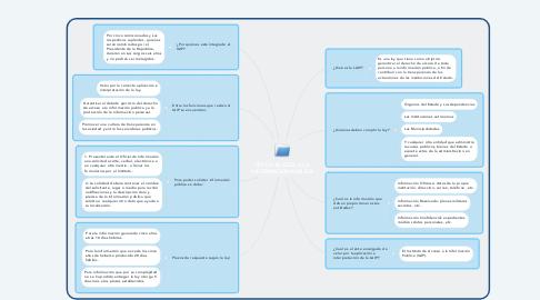 Mind Map: LEY DE ACCESO A LA INFORMACIÓN PÚBLICA