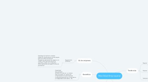 Mind Map: Movilidad Empresarial